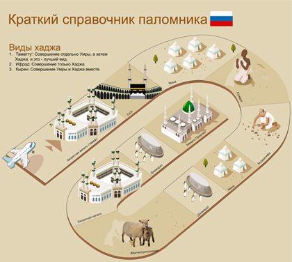 Краткий справочник паломника