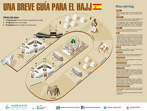UNA BREVE GUÍA PARA EL HAJJ ( (A Brief Guide to Hajj in Spanish)