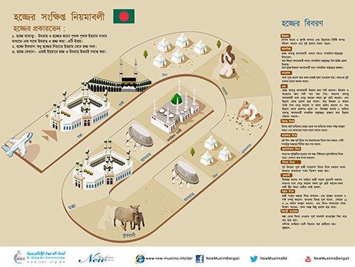 একটি নির্দেশিকা হজ (A Brief Guide to Hajj in Bengali)