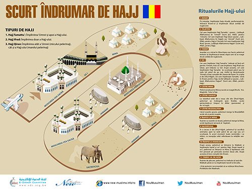 SCURT ÎNDRUMAR DE HAJJ  (A Brief Guide to Hajj in Romanian)