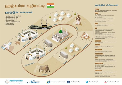 புனித ஹஜ் கிரியைகள் -ஓர் அறிமுகம் (A Brief Guide to Hajj)